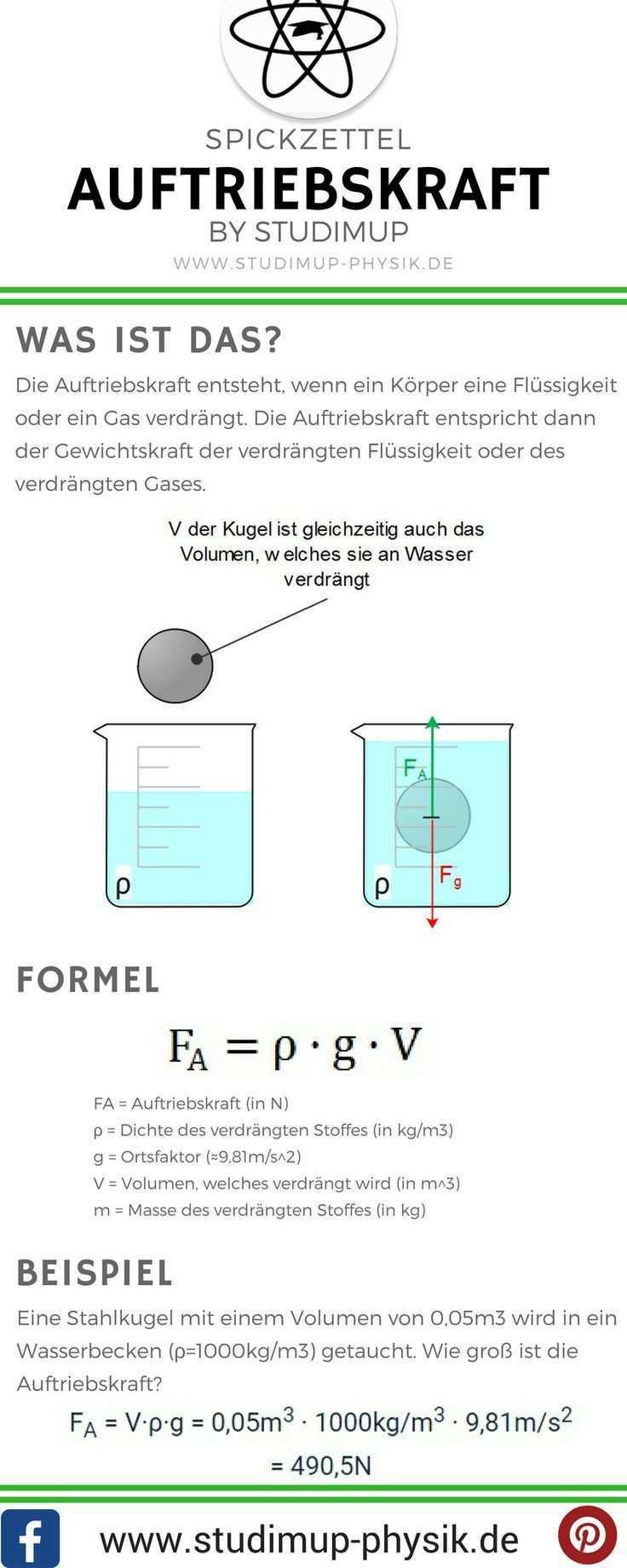 Spickzettel Zur Auftriebskraft Von Studimup Physik Einfach Erklart Fur Die Schule Pingram Bilder Fur Sie Physik Lernen Physik Physik Und Mathematik