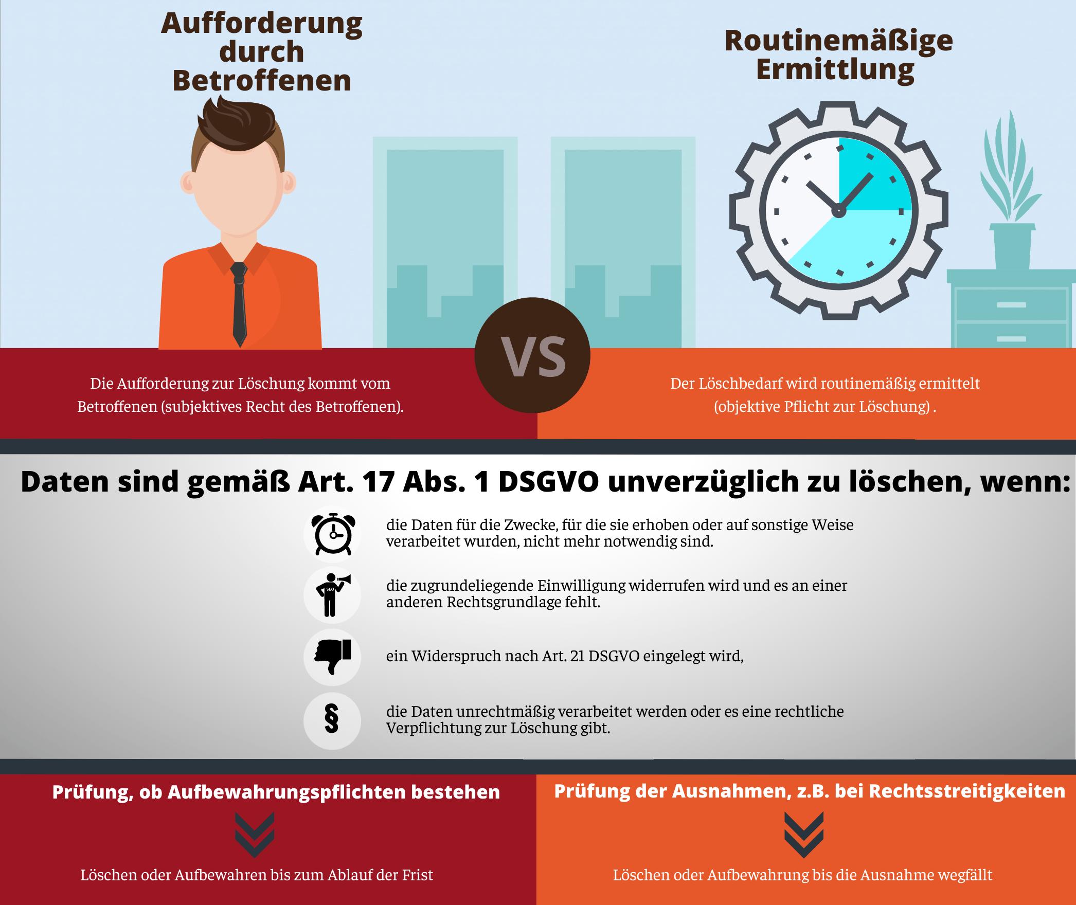 Muster Fur Ein Loschkonzept Anwaltskanzlei Harzewski