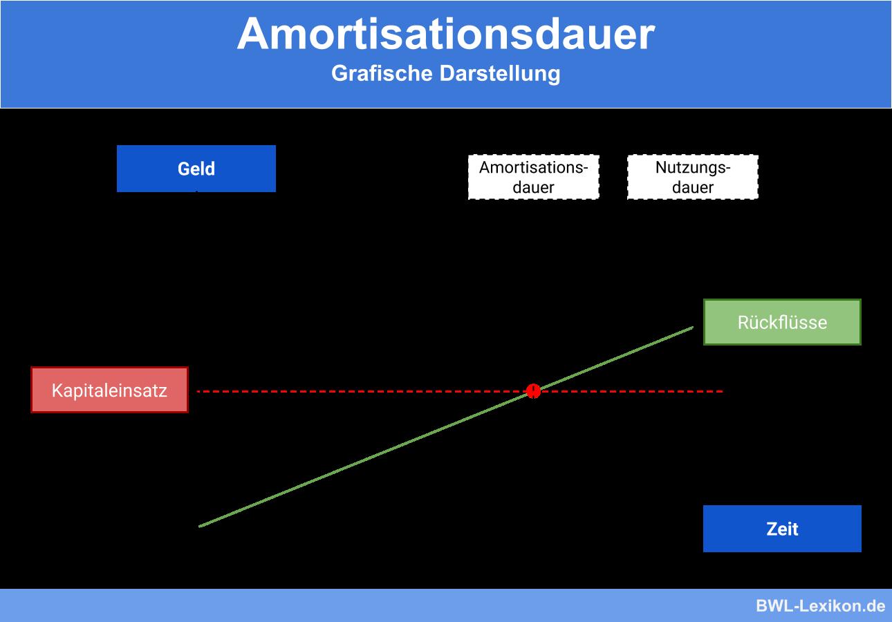 Amortisationsdauer Definition Erklarung Beispiele Ubungsfragen