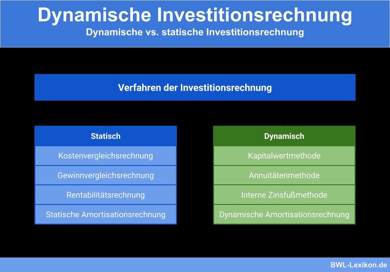Dynamische Investitionsrechnung Definition Erklarung Beispiele Ubungsfragen