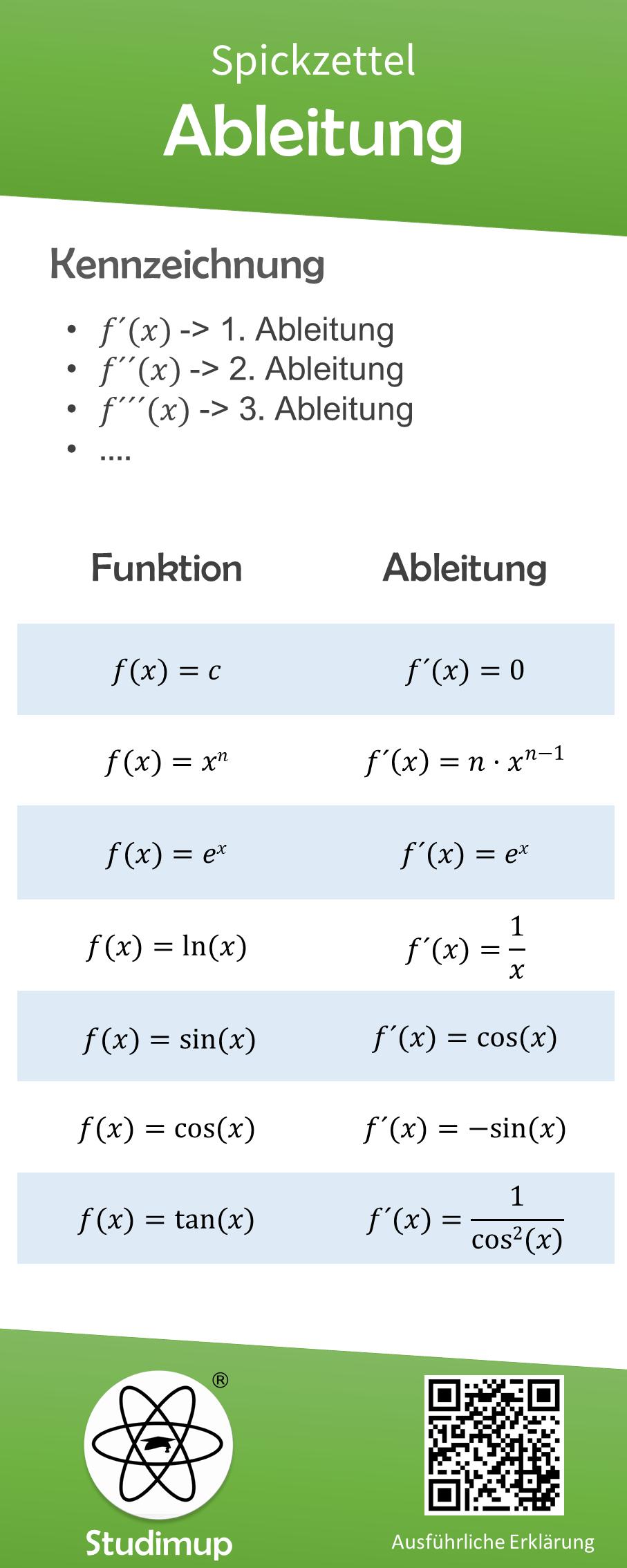 Ableitung Mathe Spickzettel Nachhilfe Mathe Spickzettel Mathe