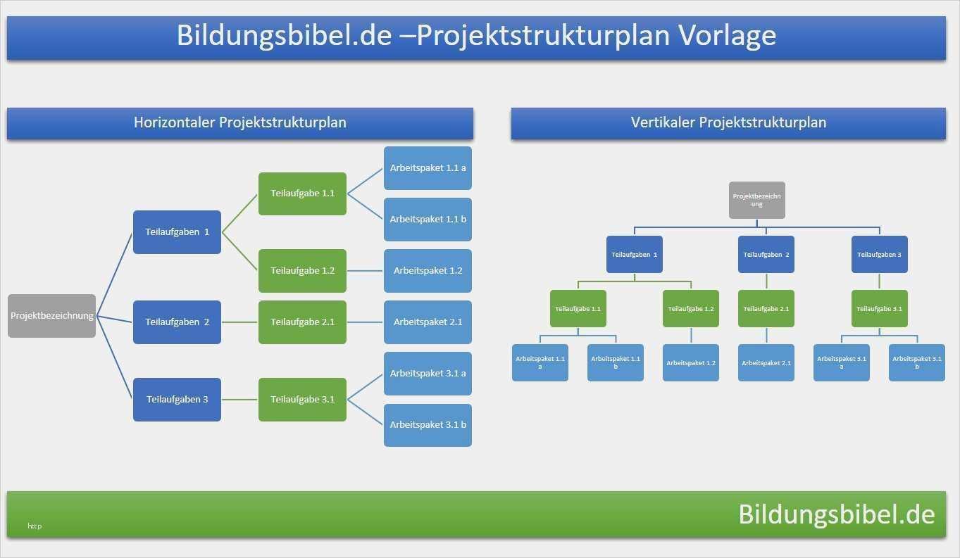Hubsch Einarbeitungsplan Vorlage Kostenlos Abbildung Projektstrukturplan Projektmanagement Projekte