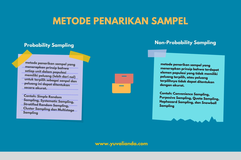 Metode Penarikan Sampel Statistika Blog