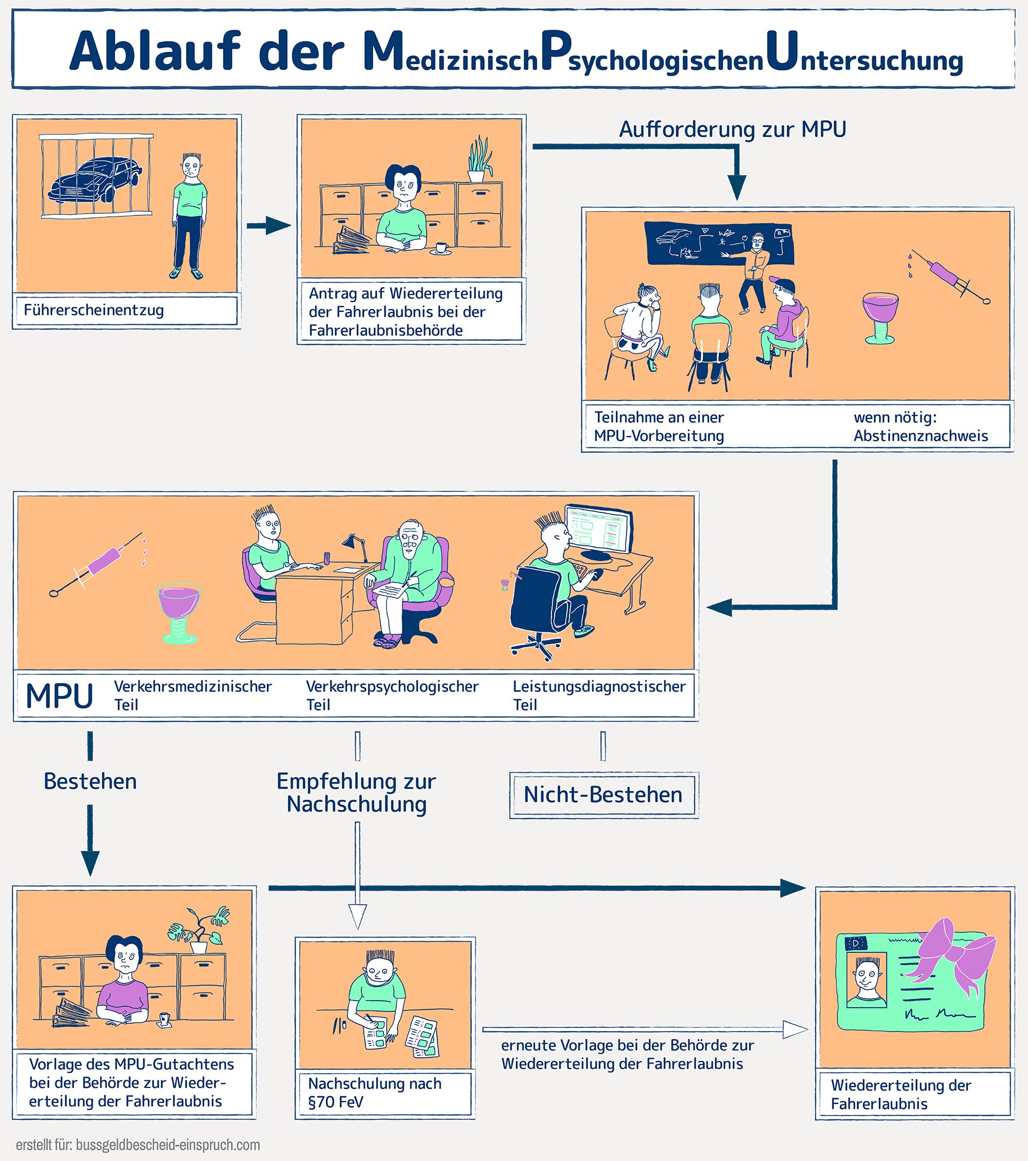 Mpu Droht Die Medizinisch Psychologische Untersuchung Psychologisch Medizin Untersuchung