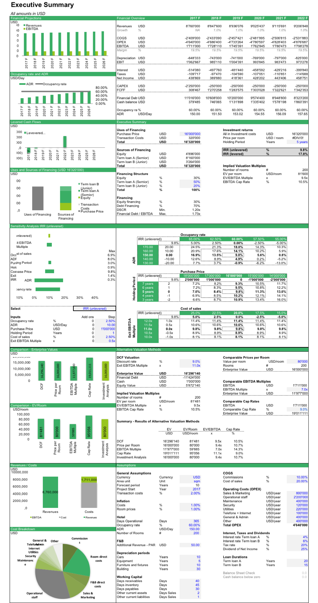 Hotel Investment Financial Model Template Efinancialmodels Financial Business Plan Budget Forecasting Financial Modeling