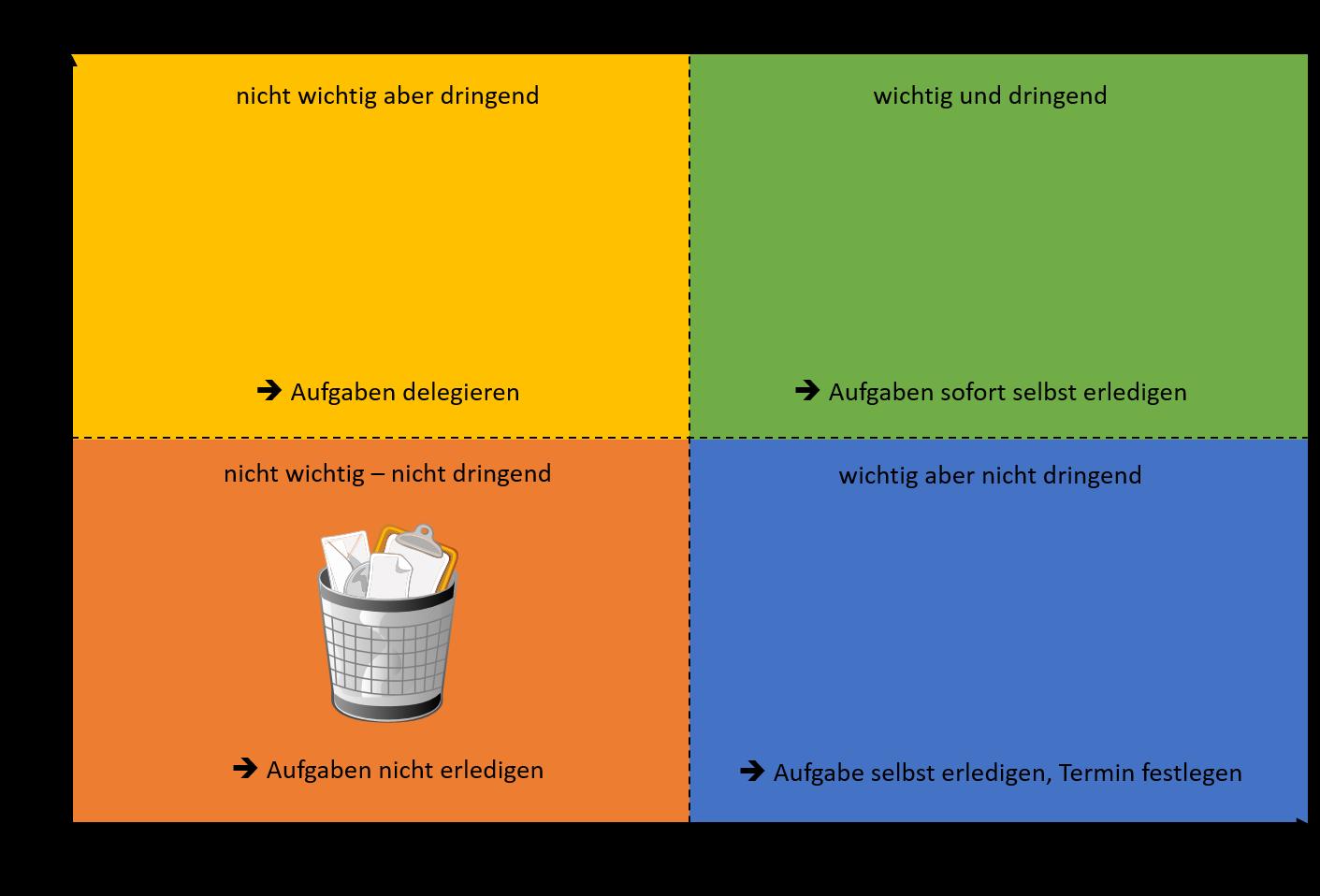 Das Eisenhower Prinzip Anwendung In Microsoft Outlook Selbstmanagement Blog Iselbstmanagement De