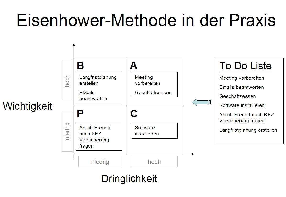 Vorlage Eisenhower Methode Simplivest