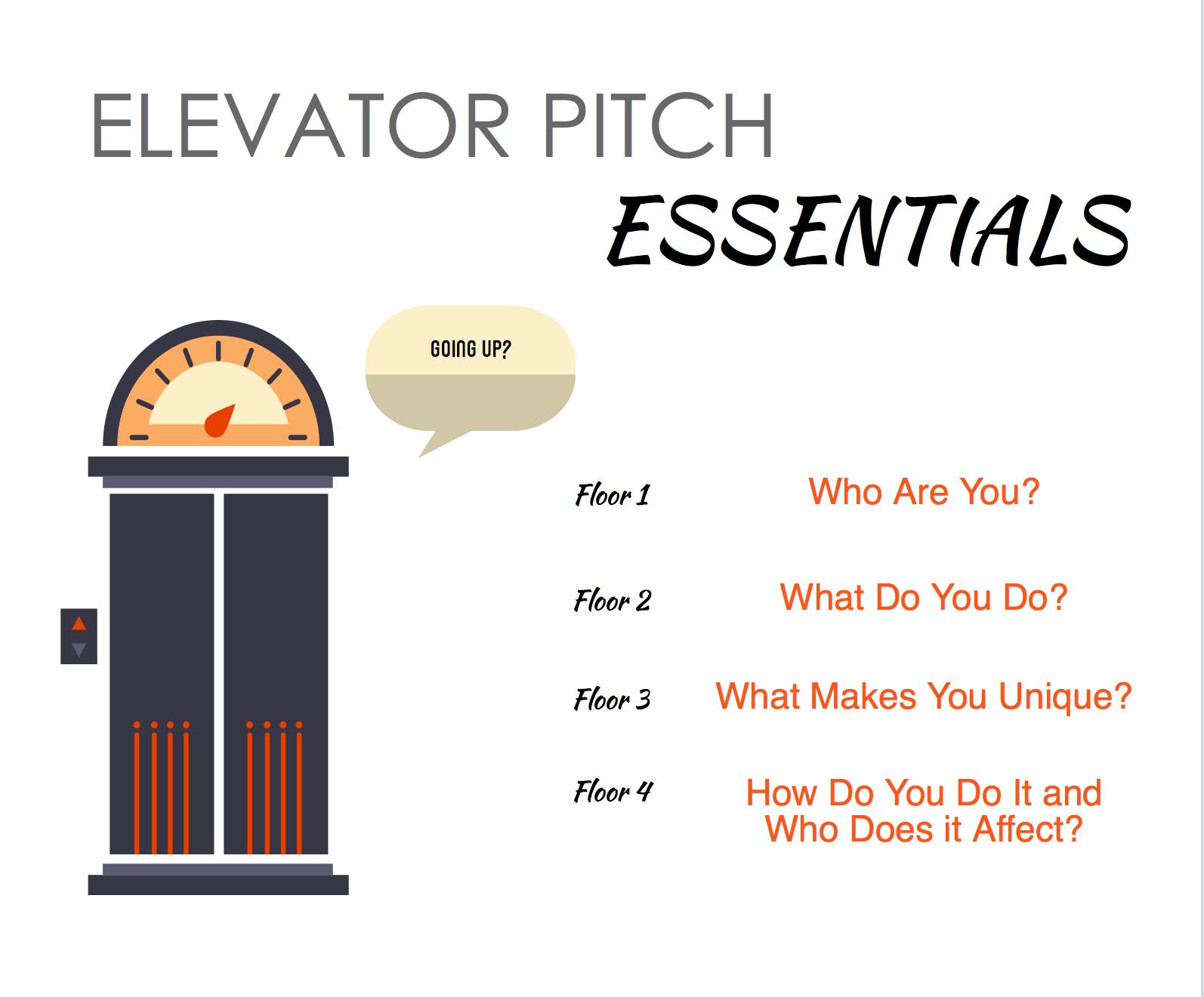Elevator Pitch Infographic Cerca Amb Google