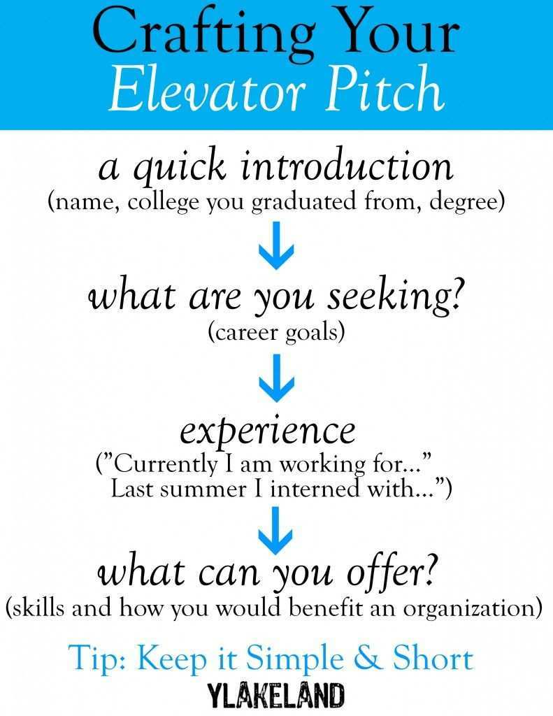 How To Make A Good Elevator Pitch Post Grad Life Career Counseling Post Grad