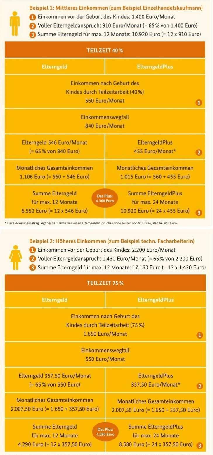 Infografik Beispiele Elterngeld Und Elterngeldplus Bei Teilzeitarbeit Elterngeld Eltern Geld
