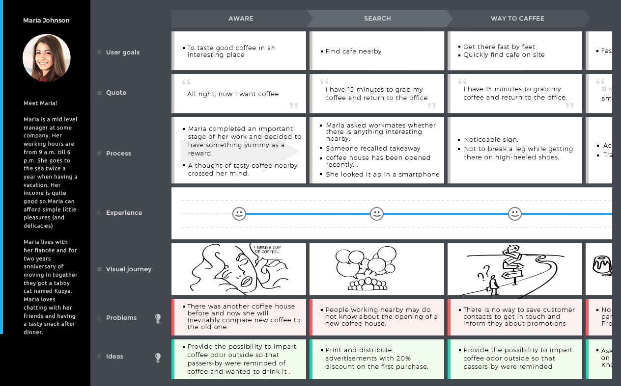 Customer Journey Map Tool Screenshot Journey Mapping Customer Journey Mapping Journey