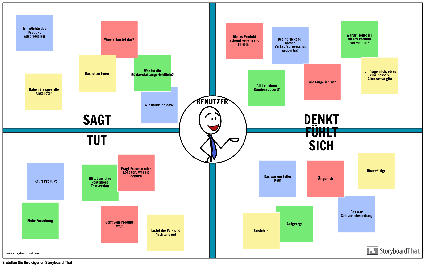 Erstellen Sie Eine User Empathy Map User Empathy Mapping