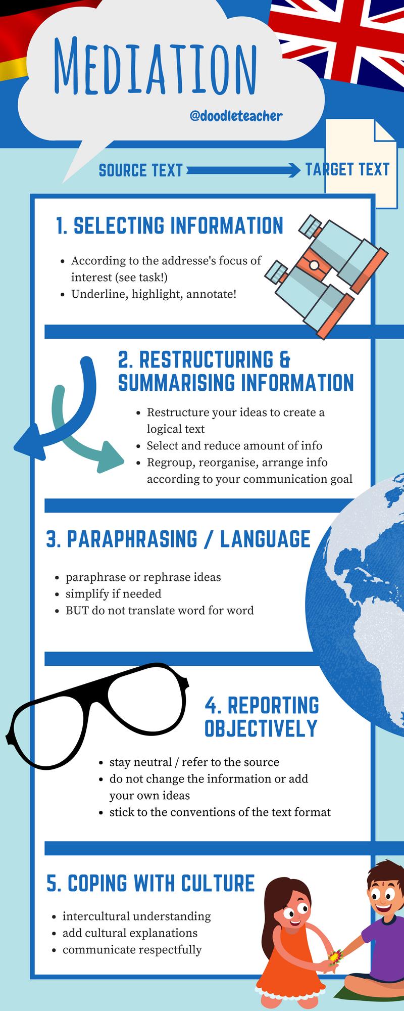 Mediation Sprachmittlung In Der Oberstufe Infografik Unterrichtsmaterial Im Fach Englisch Englischunterricht Lehrmaterial Unterrichtsmaterial