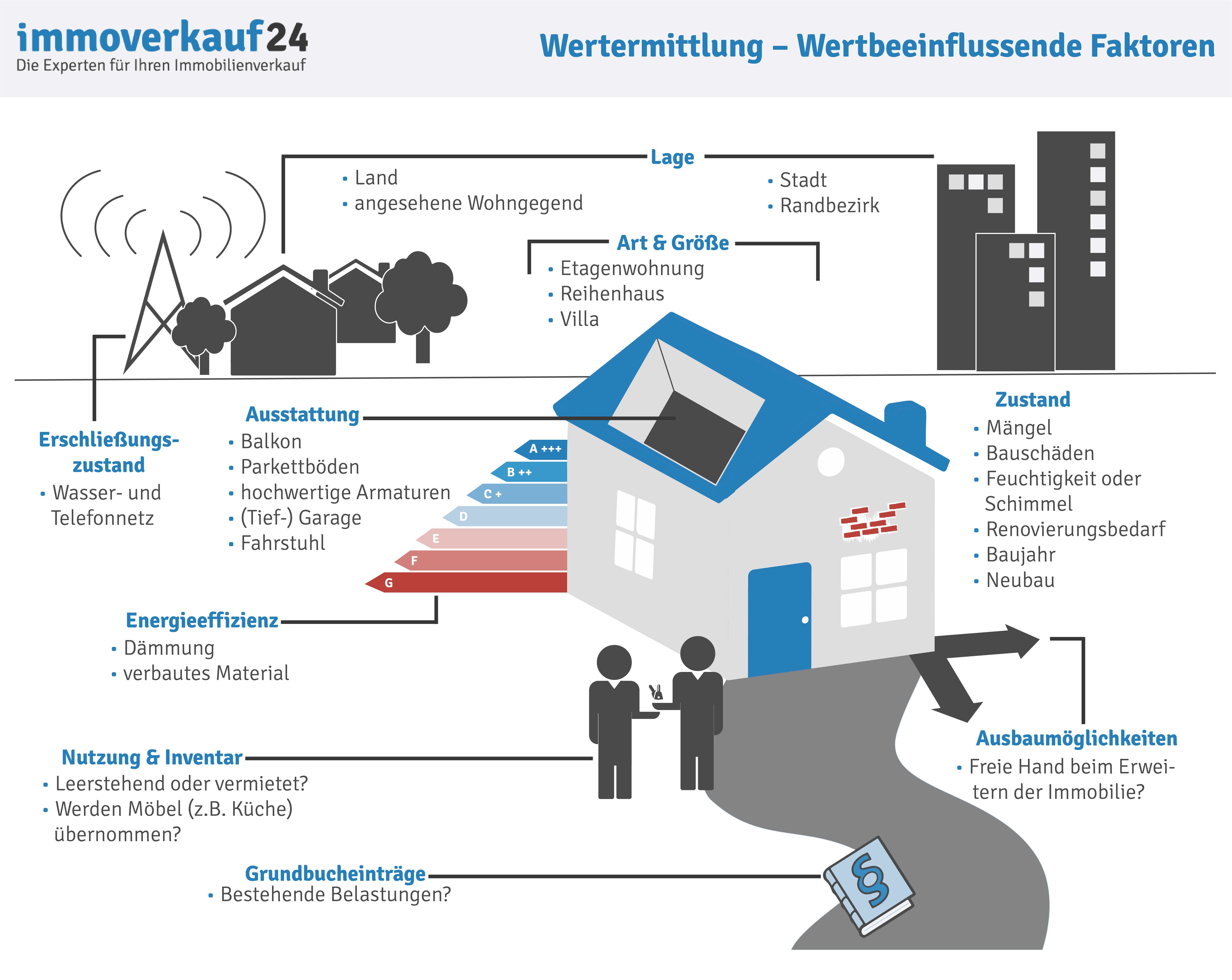 Wertermittlung Immobilie Verfahren Kriterien