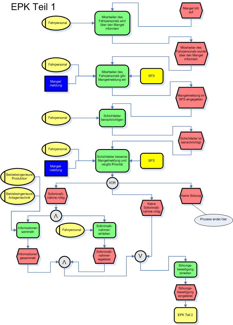 Datei Epk Komplexes Beispiel Png Wikipedia
