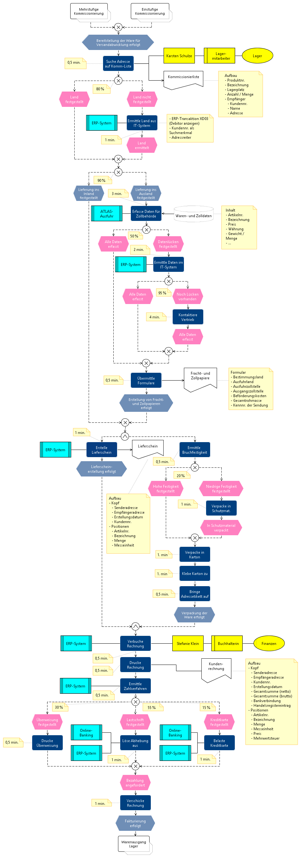 Epk Ebenenmodell Wirtschaftsinformatik Wiki Kewee