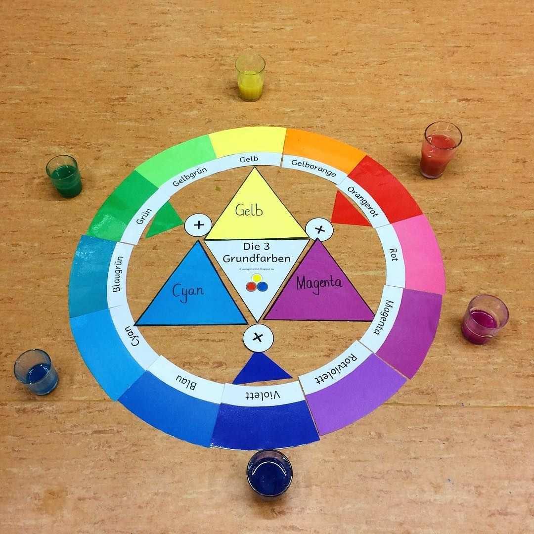 Farbkreis Nach Itten Farbenlehre Als Theoretisches Hintergrundwissen Als Ausgangspunkt Diente Die Leere Farbpatrone Aus Farben Lehre Farbkreis Grundfarben
