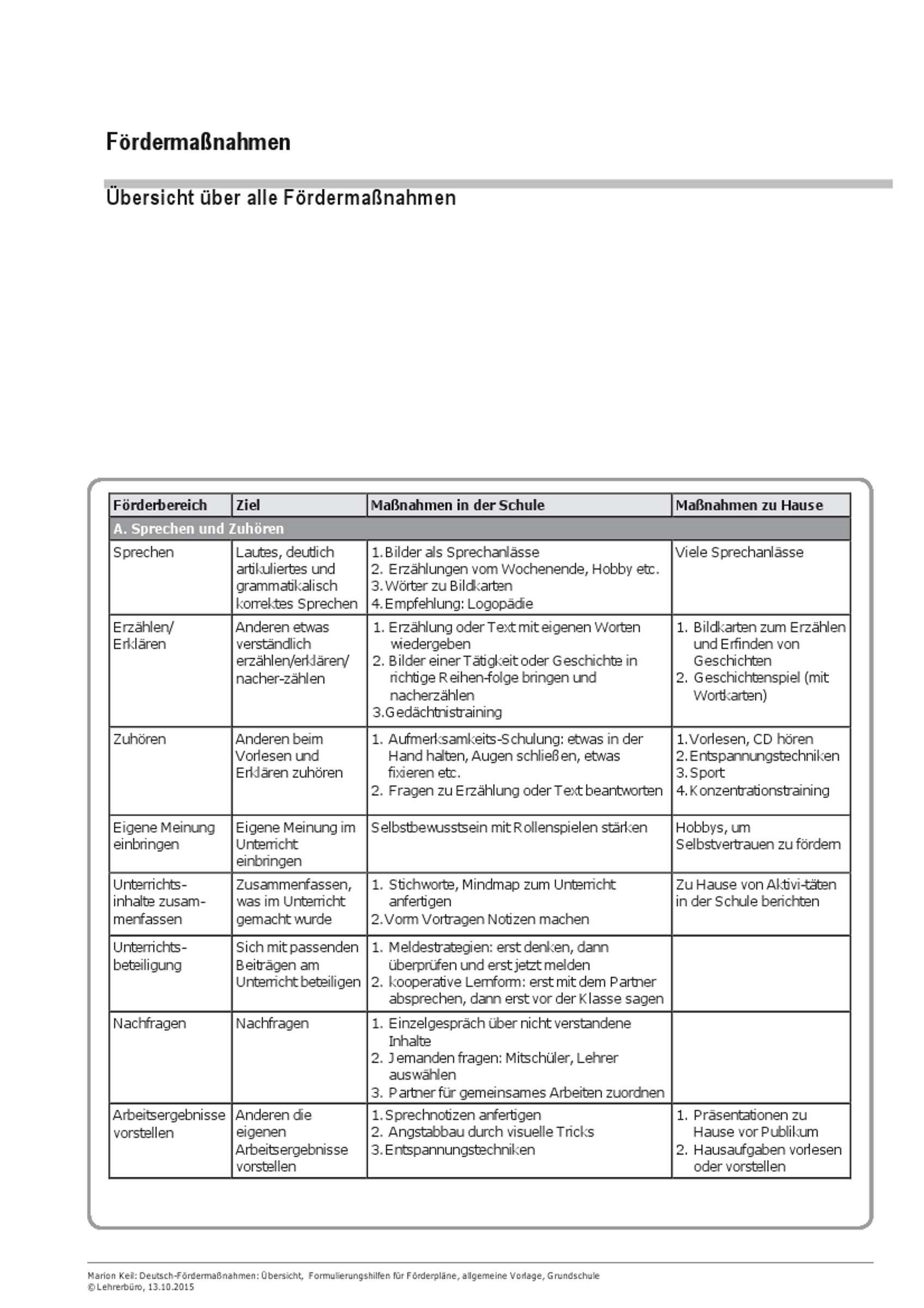 Grundschule Arbeitshilfen Diagnostik Und Forderung Lerndefizite Deutsch Fordermassnahmen Ubersicht Formulierungshilfen Fur Forderplane