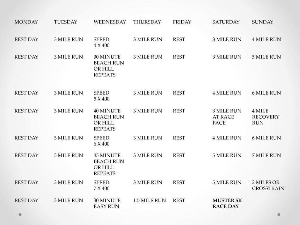 Muster 5k Intermediate Training Program 5k Training Plan Intermediate 5k Training Plan Running Plan