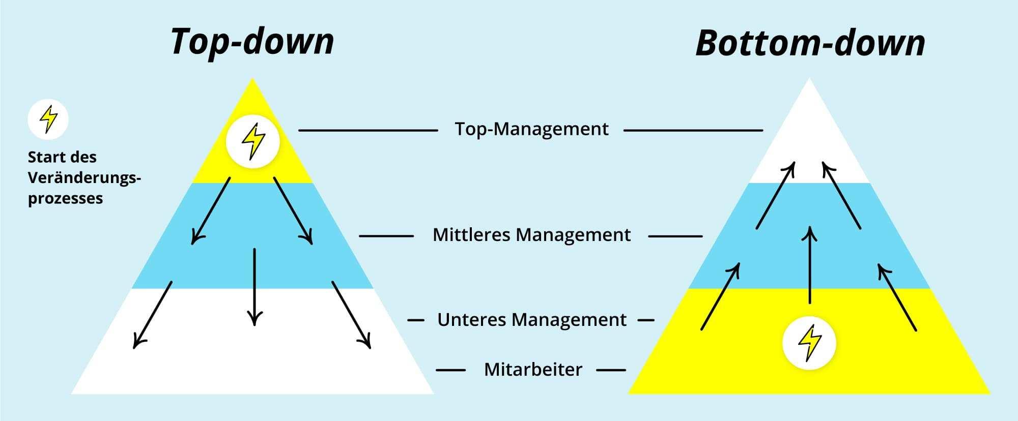 Organisationsentwicklung Erklarung Tipps Fur Die Praxis Personio