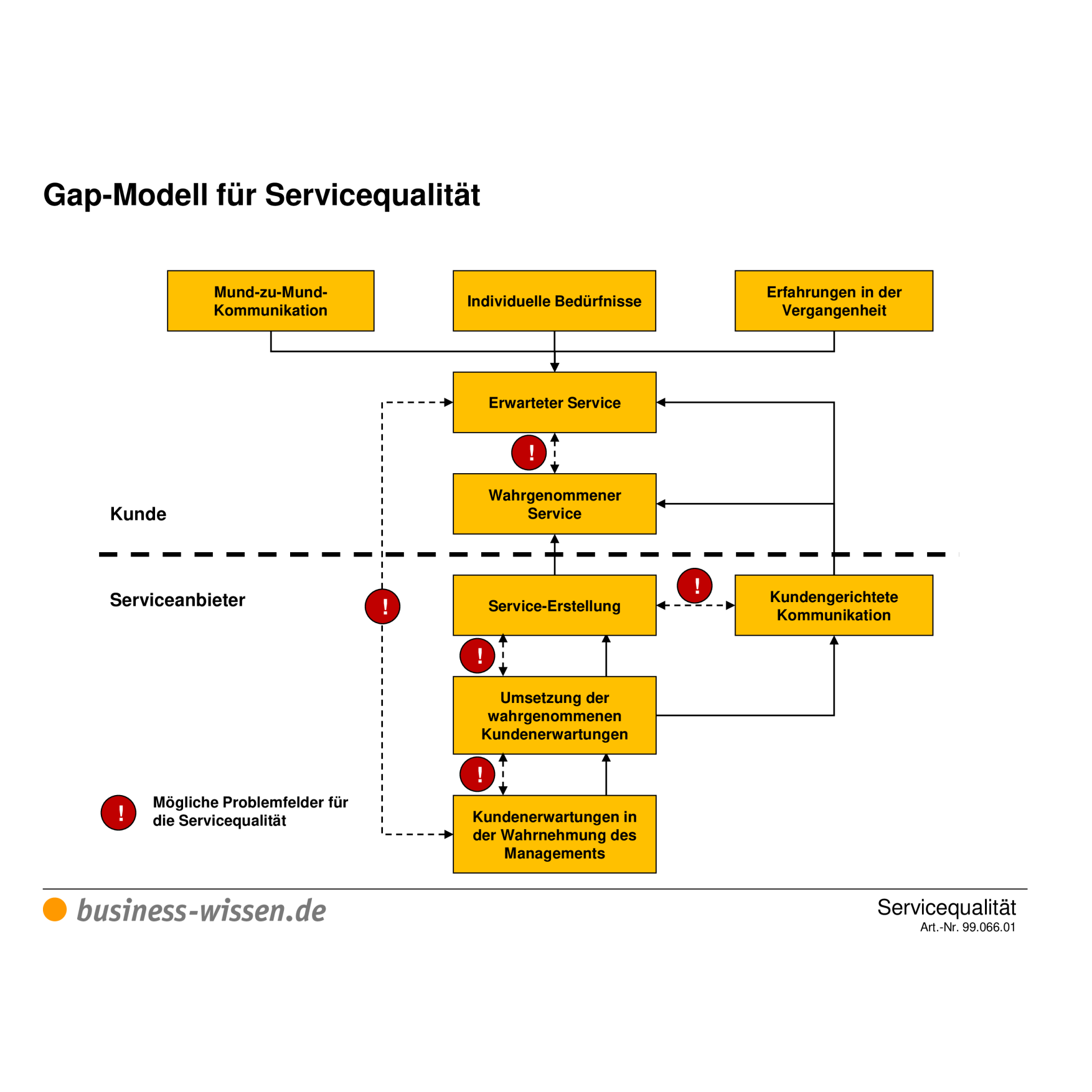 Gap Modell Fur Servicequalitat Vorlage Business Wissen De