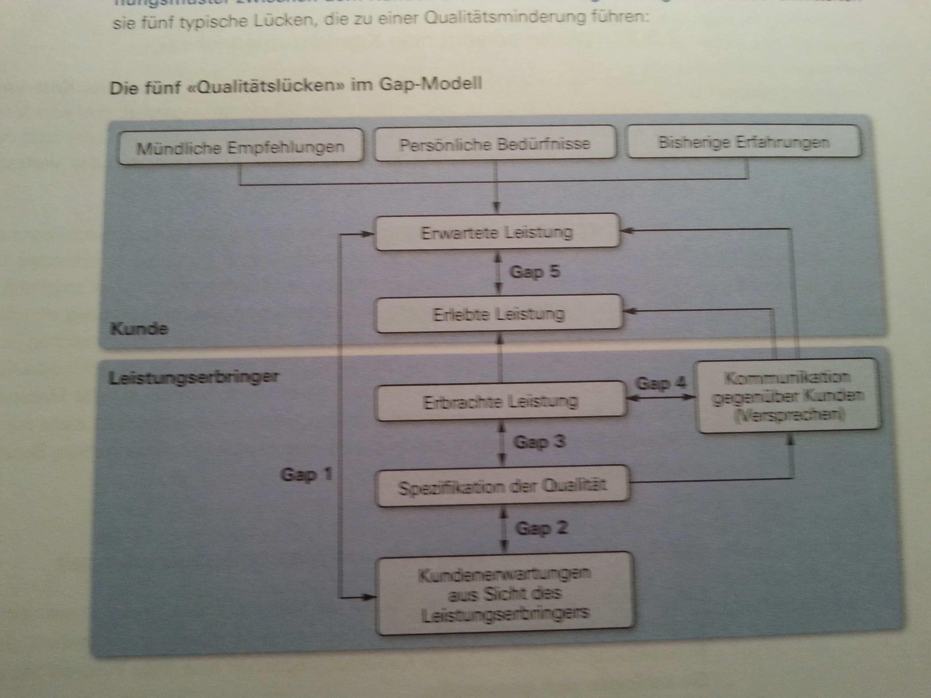 Flashcard Qualitatsmanagement Lms Memocard