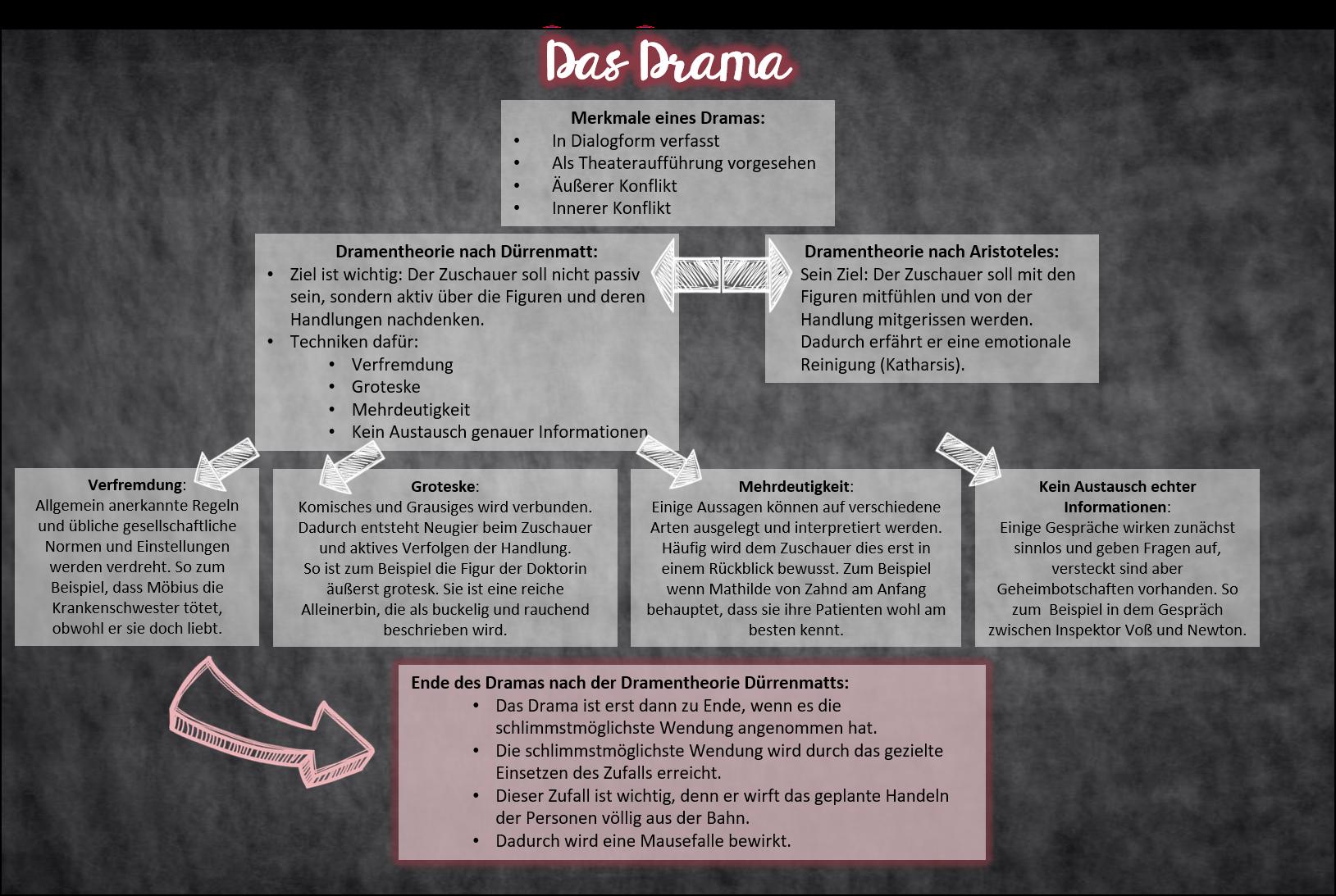 Bei Der Klappkarte Mit Welcher Deine Schuler Das Drama Wiederholen Konnen Wachst Eine Ubersichtliche Mindmap Mit Lernen Tipps Schule Deutsche Schule Lernen