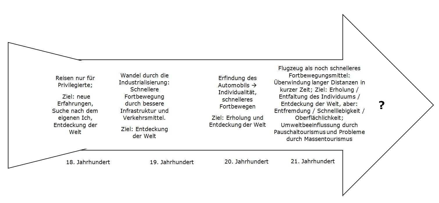 Unterrichtsmaterial Reiselyrik Landesbildungsserver Baden Wurttemberg