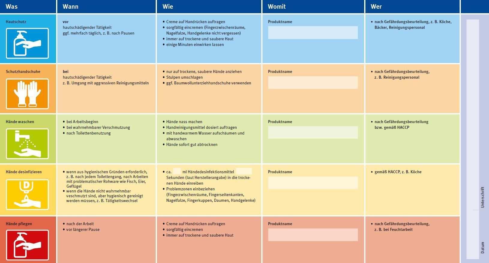 Abb 3 Muster Hautschutz Und Hygieneplan Fur Kuchen Unterweisung Arbeiten Von Zuhause Fortbildung
