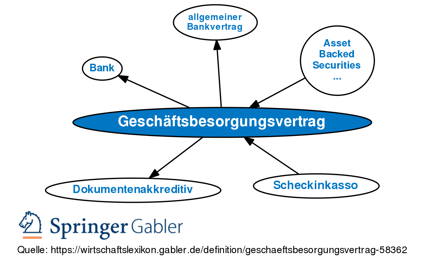 Geschaftsbesorgungsvertrag Definition Gabler Banklexikon