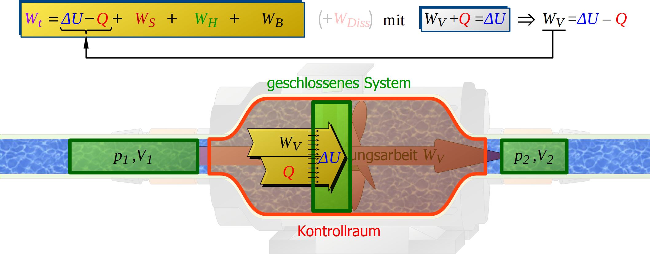 Erster Hauptsatz Der Thermodynamik Fur Offene Systeme Maschinenbau Physik