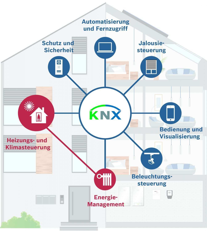 Was Ist Ein Smart Home Mein Eigenheim