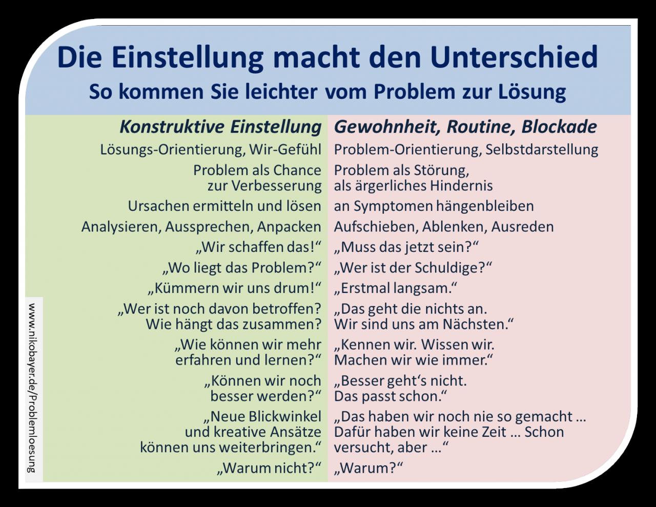 Vom Problem Zur Losung Werkzeuge Zur Konstruktiven Problemlosung Und Standigen Verbesserung Praxis Train Psychologie Lernen Sozialkompetenz Menschenfuhrung