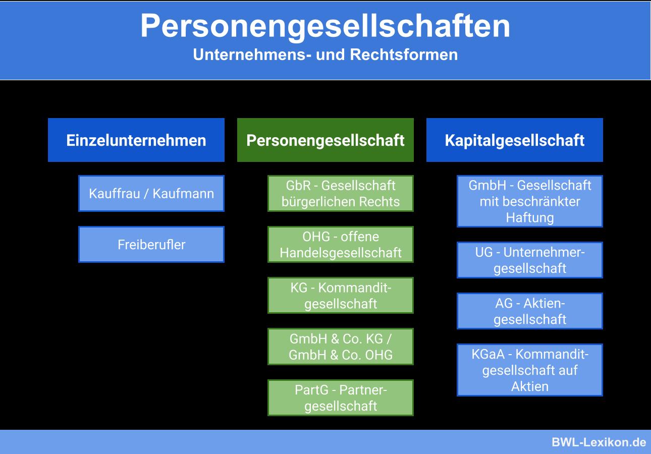 Personengesellschaft Definition Erklarung Beispiele Ubungsfragen