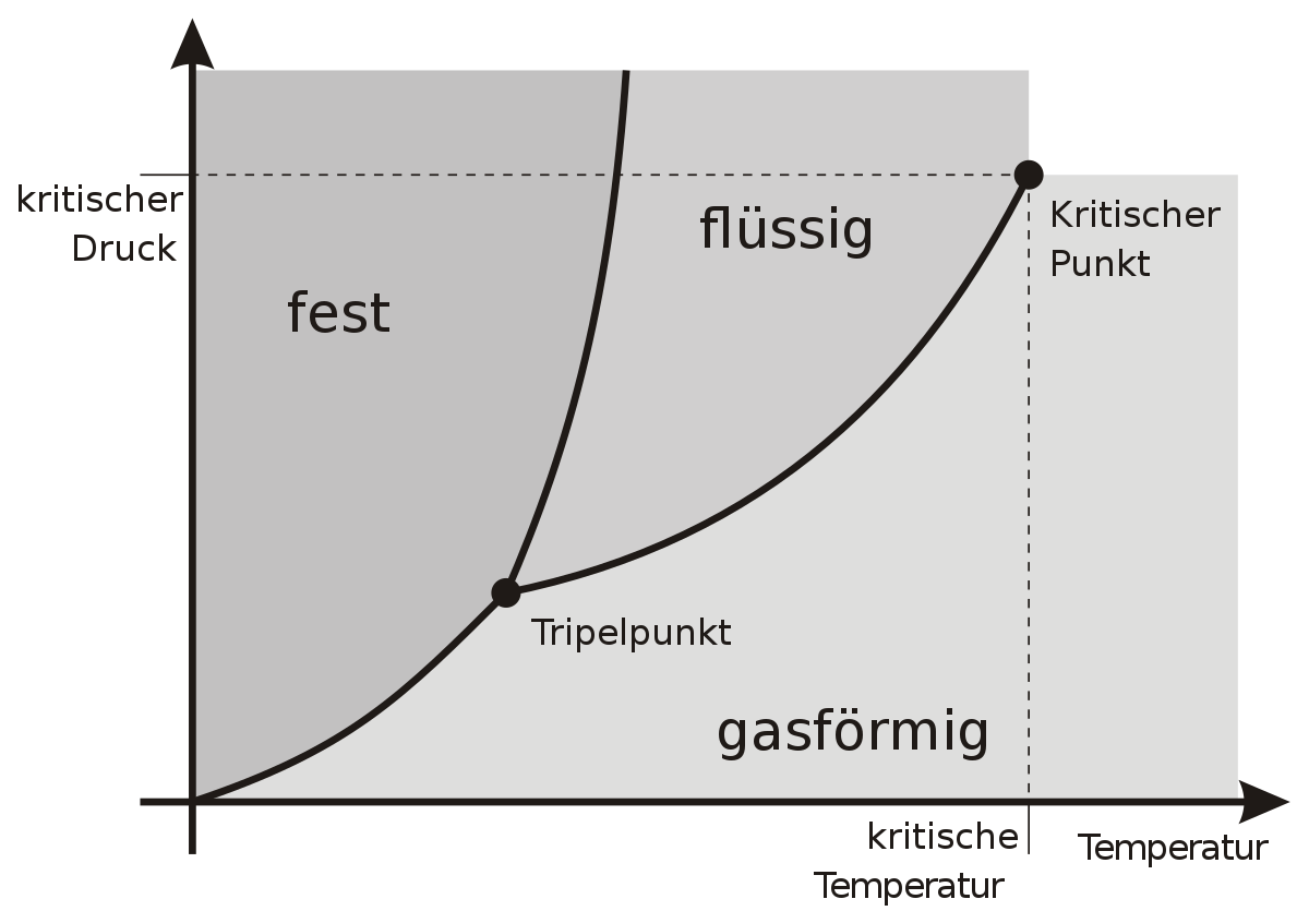 File Phasendiagramm Beispiel Svg Wikimedia Commons