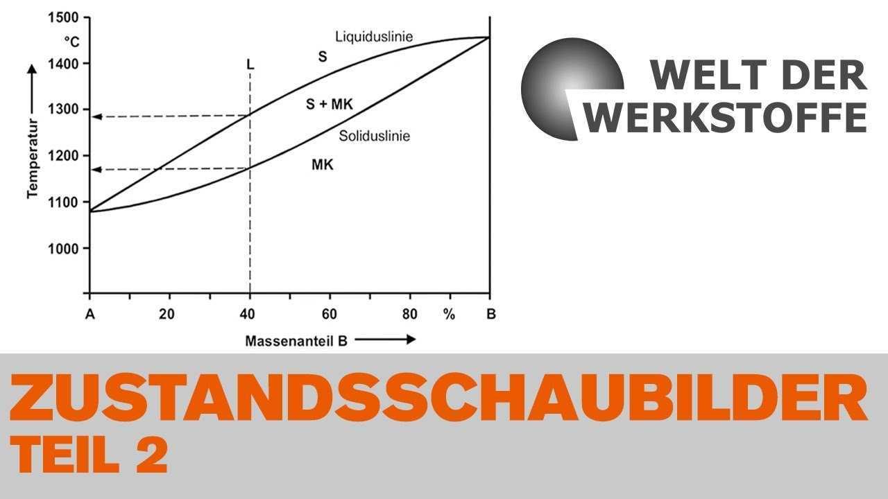 Die Welt Der Werkstoffe Kapitel 3 Teil Ii Zustandsschaubilder Zweistoffsysteme Youtube