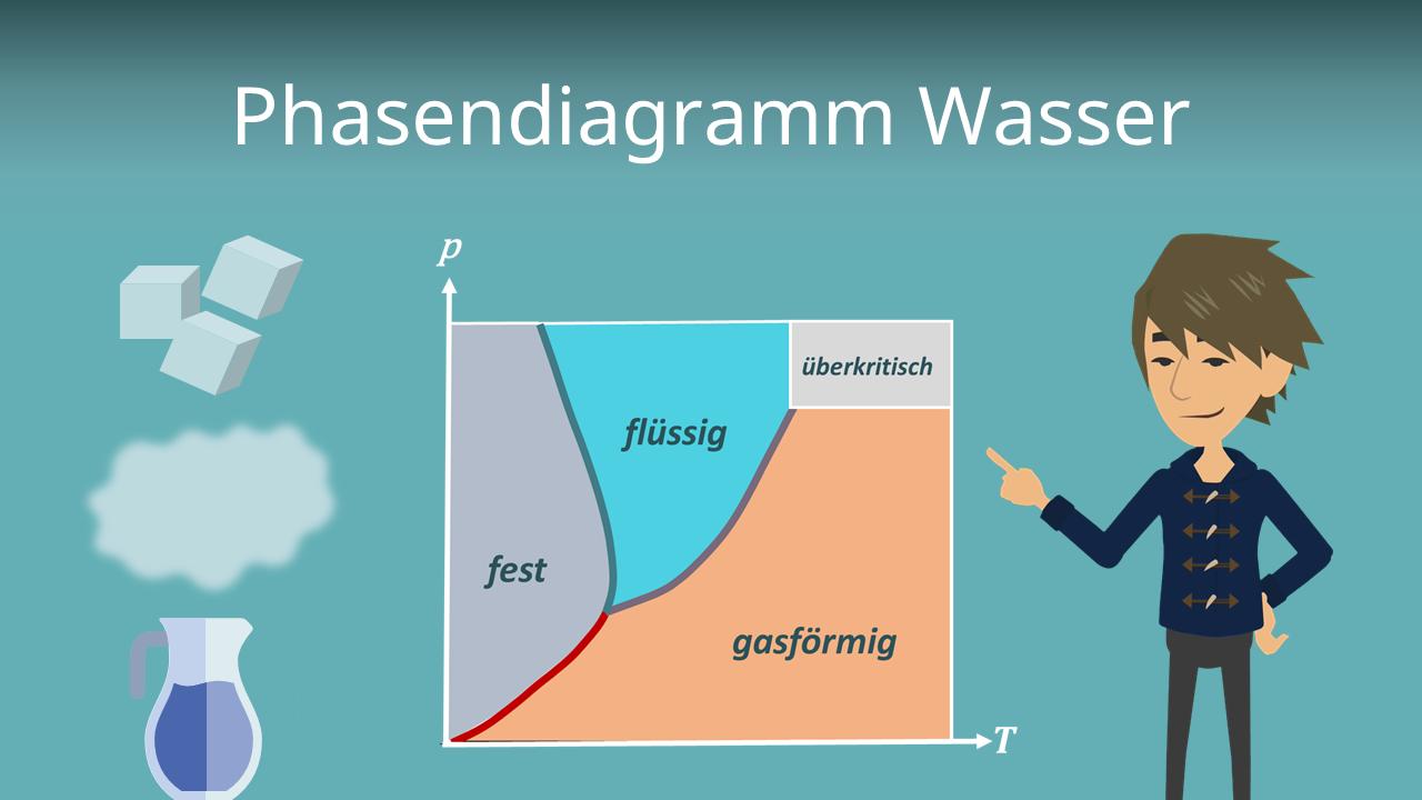 Phasendiagramm Wasser Aufbau Erklarung Mit Video
