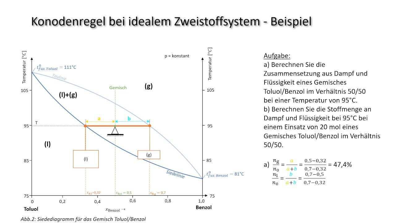 Was Ist Eigentlich Das Hebelgesetz Diskussion Einer Konoden Im Siedediagramm Benzol Toluol Youtube