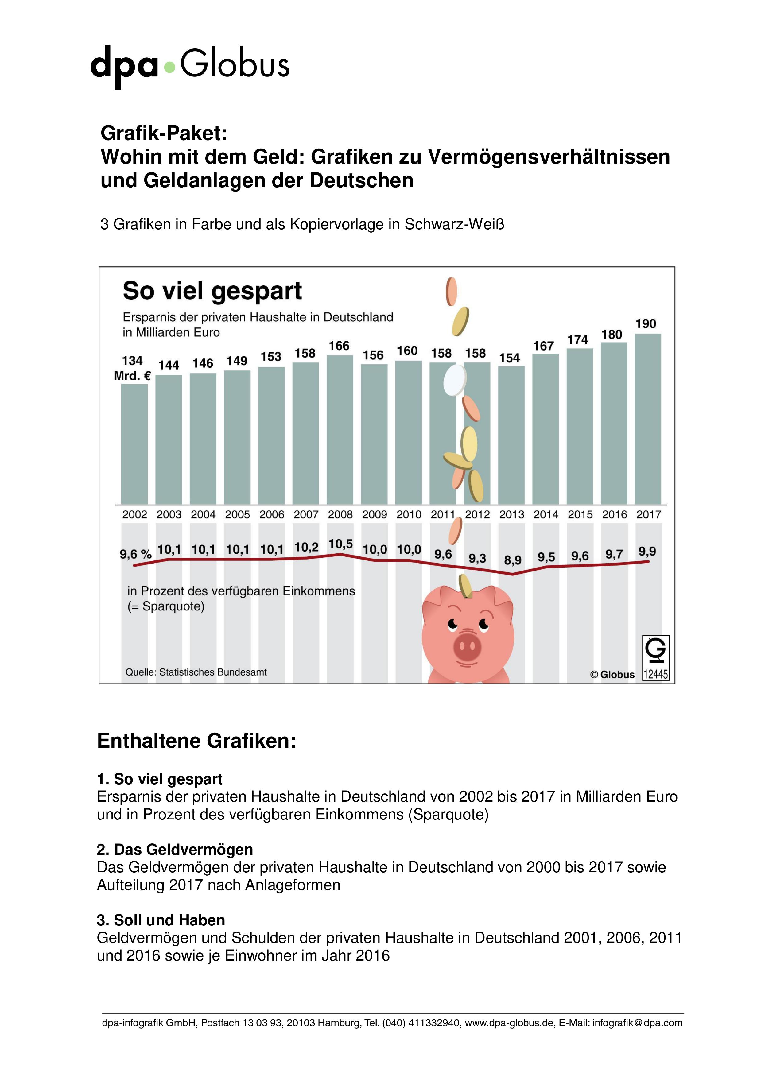 Geldanlagen Der Deutschen Grafik Paket Unterrichtsmaterial In Den Fachern Fachubergreifendes Politik Sozialkunde Wirtschaft Geldanlage Geld Sozialkunde