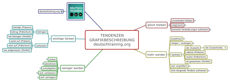 Grafikbeschreibung Tendenzen Grafik Daf Deutsch Lernen
