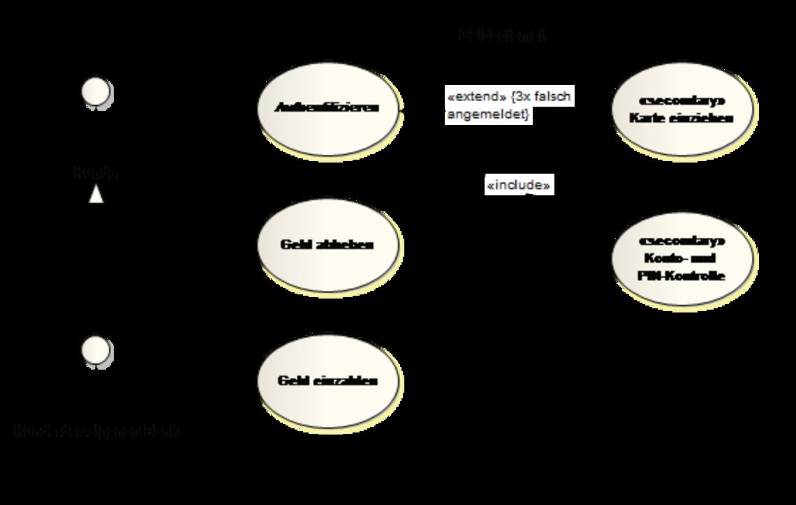 Anwendungsfalldiagramm Use Case Diagram