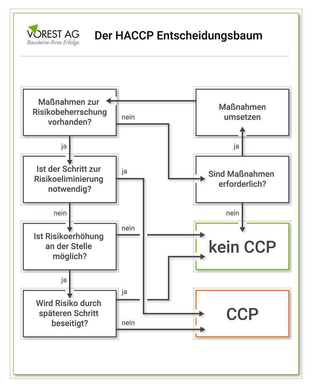Was Ist Ein Haccp Konzept Und Welche Haccp Grundsatze Gibt Es