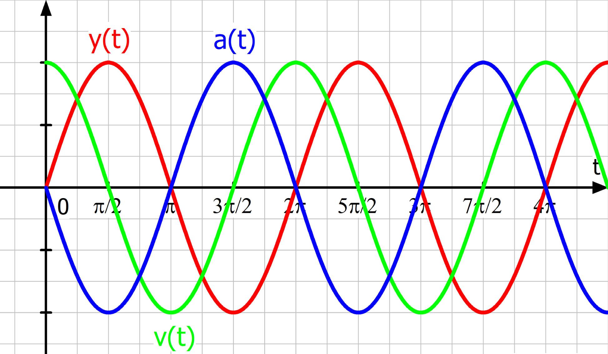 Harmonische Schwingungen Leifiphysik