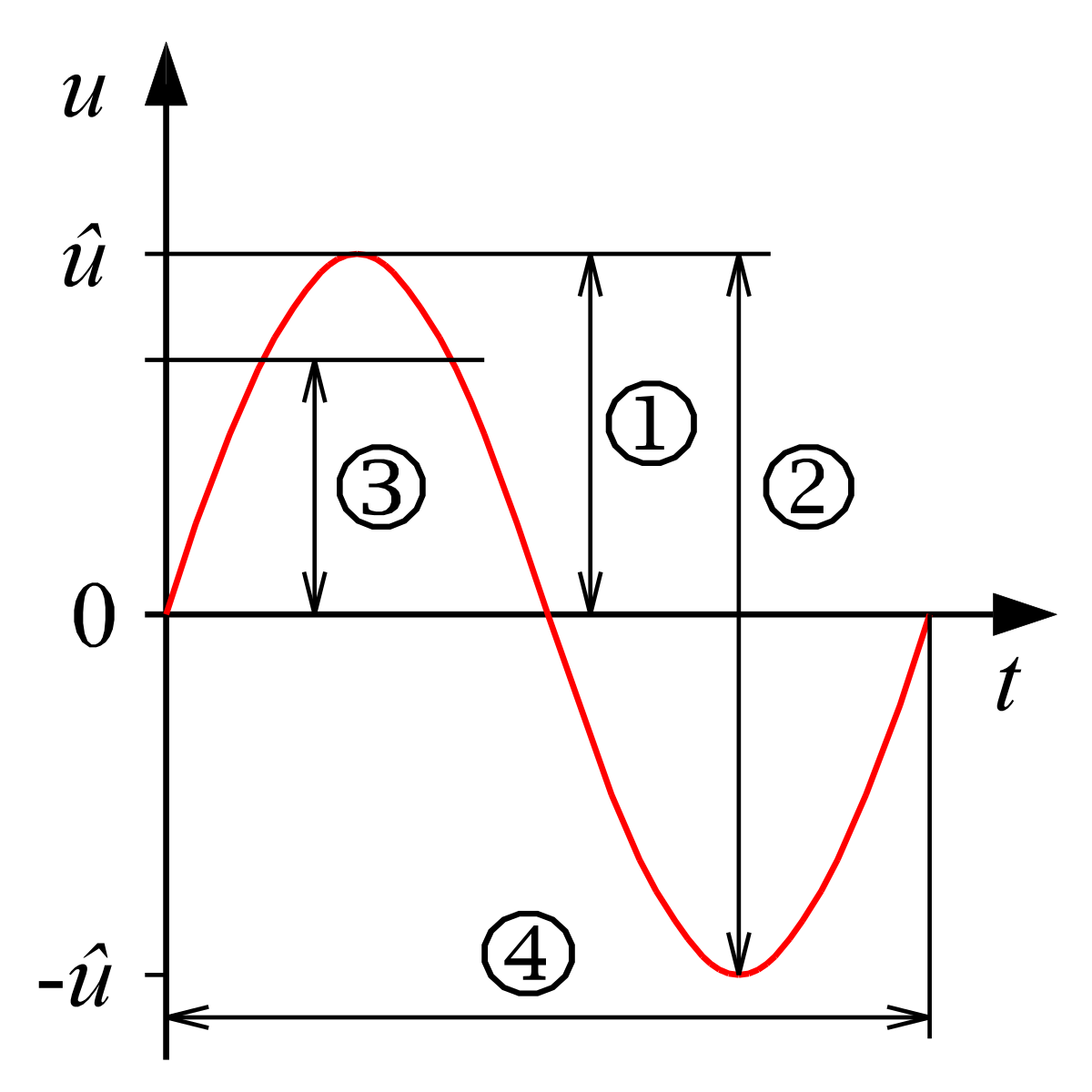 Amplitude Wikipedia