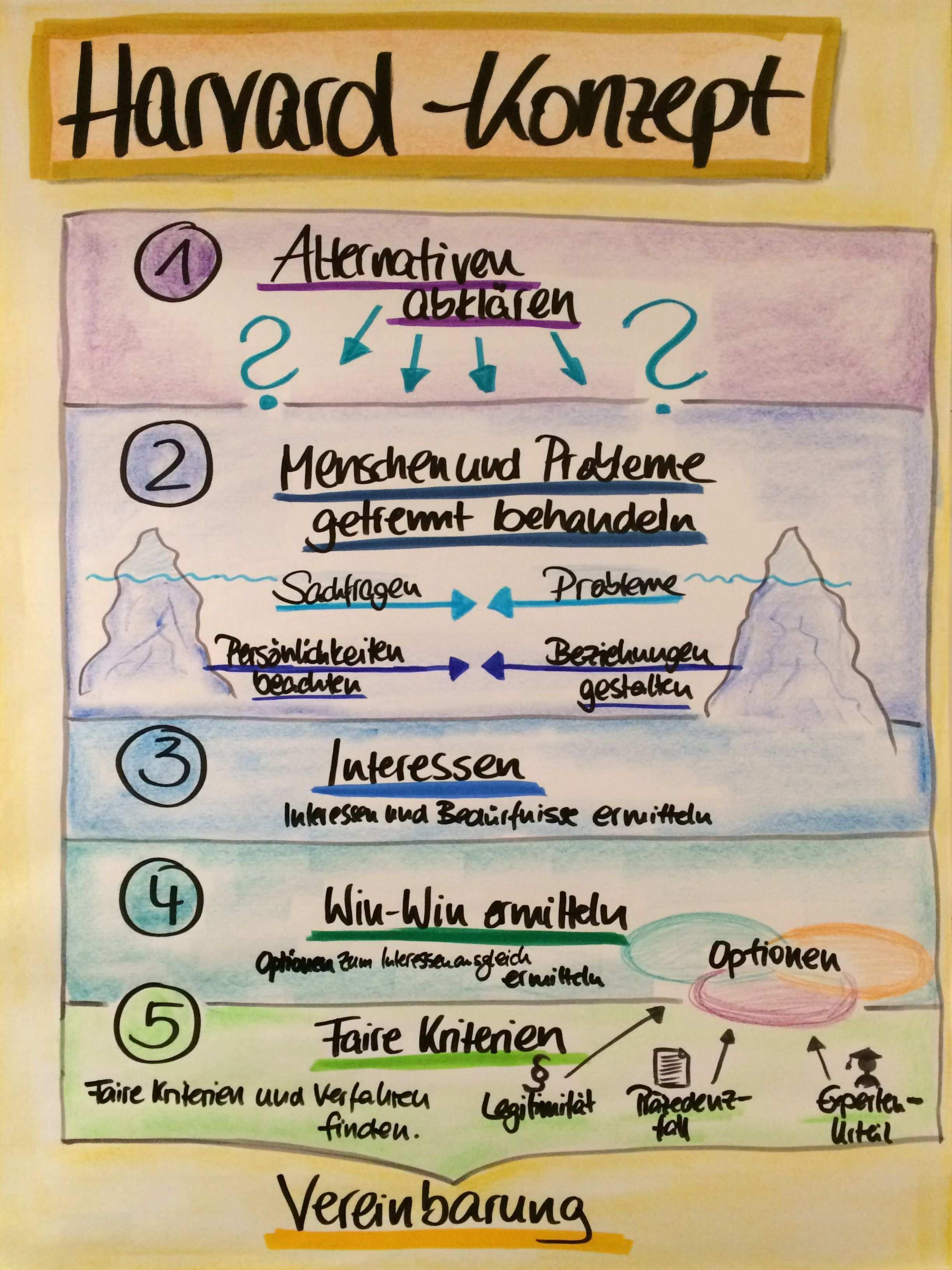 Harvard Konzept Harvard Concept Kommunikation Konflikt Training Flipchart Kommunikation Lernen Kommunikation Menschenfuhrung