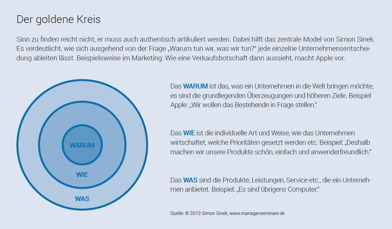 Sinnstiftung Nach Simon Sinek Das Model Des Goldenen Kreises Am Beispiel Apple Erklart Mehr Zum Personalfuhrung Organisationsentwicklung Personalentwicklung