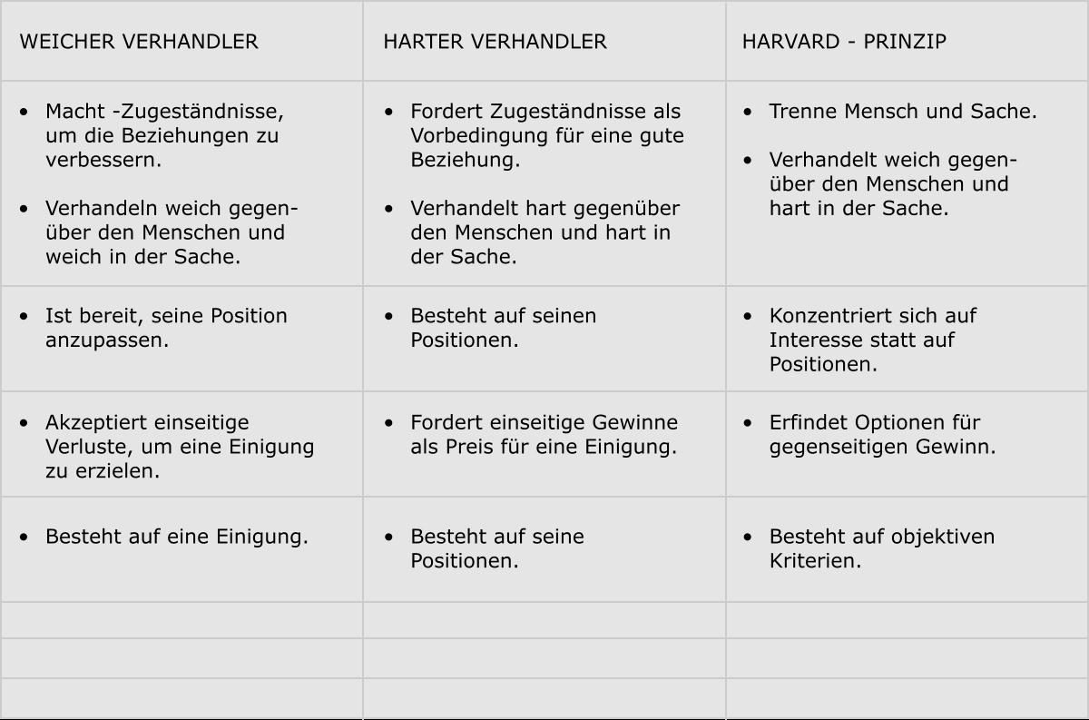 Das Harvard Prinzip Dr Rasmus Tenbergen
