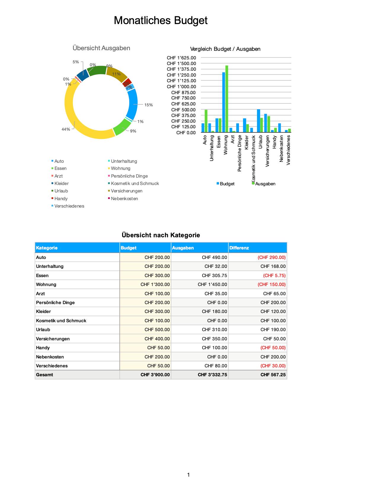 Budgetplanung Vorlage In Excel Haushaltsbudget Vorla Ch