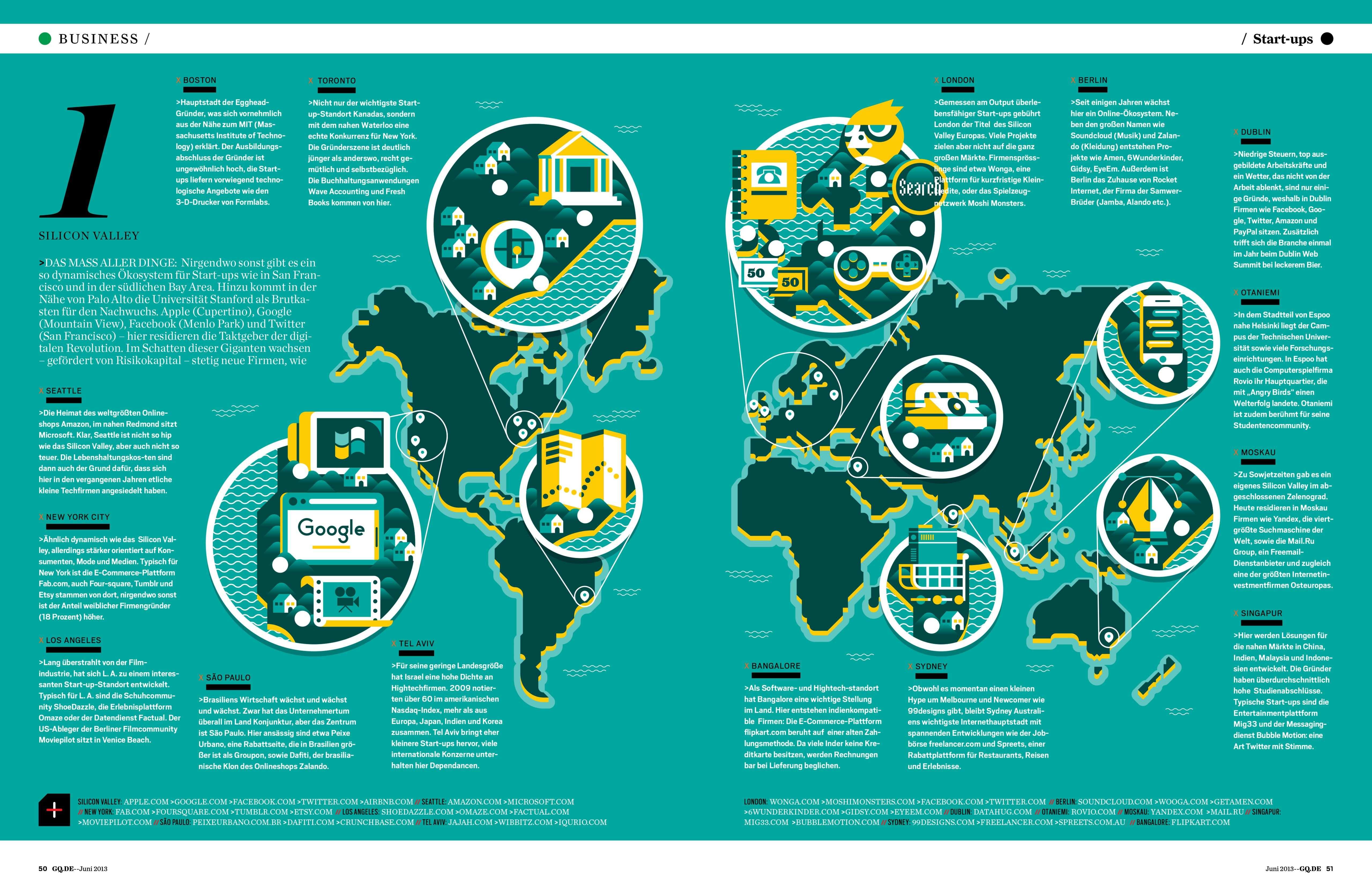 Auf Zu Neuen Ufern Business Design Infographic Graphing