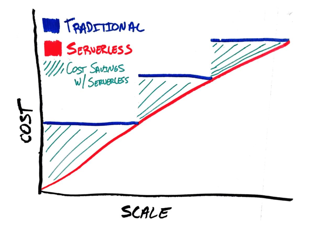 Why Faas Aka Serverless Is Having A Bold Future Framework Scale Aws Lambda